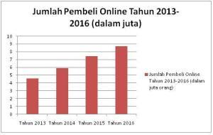 Grafik pembeli online